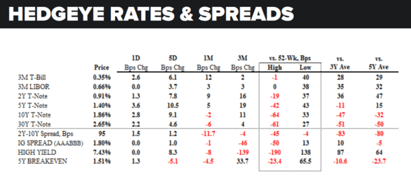 Daily Market Data Dump: Wednesday - rates and spreads 5 25