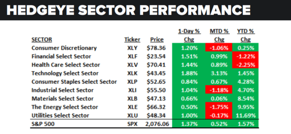 Daily Market Data Dump: Wednesday - sector performance 5 25