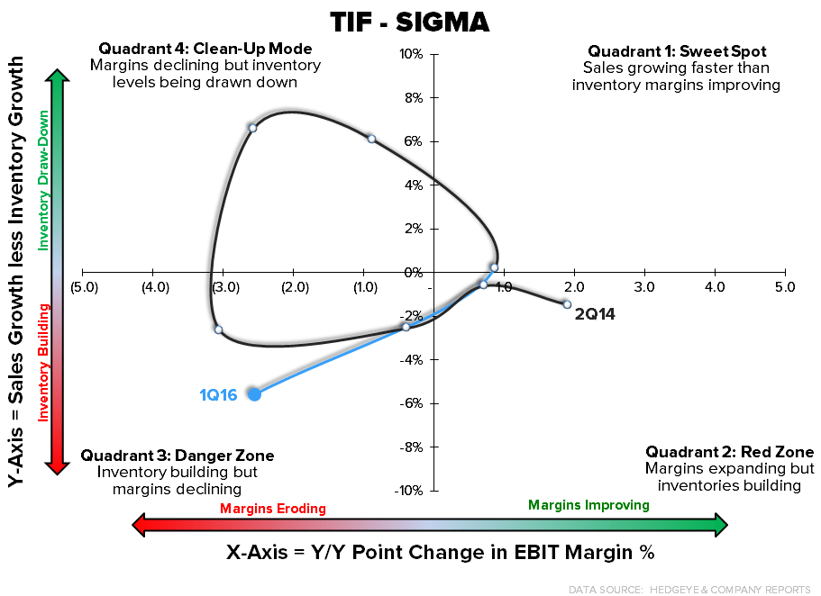 TIF | It's Time To Man-Up - 5 25 2016 TIF SIGMA chart1