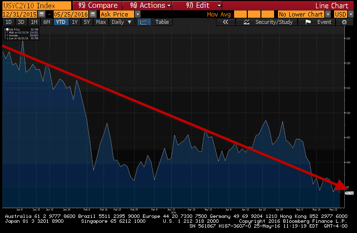 What The Bond Market Tells Us About U.S. Growth (Or The Lack Thereof) - 10s2s yield spread