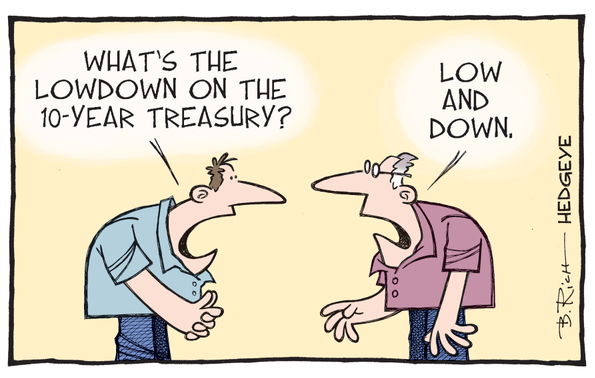 What The Bond Market Tells Us About U.S. Growth (Or The Lack Thereof) - tlt lowdown
