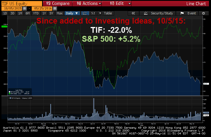 Tiffany's Earnings Bomb Wrapped In a Pretty Blue Box | $TIF - tif v s p