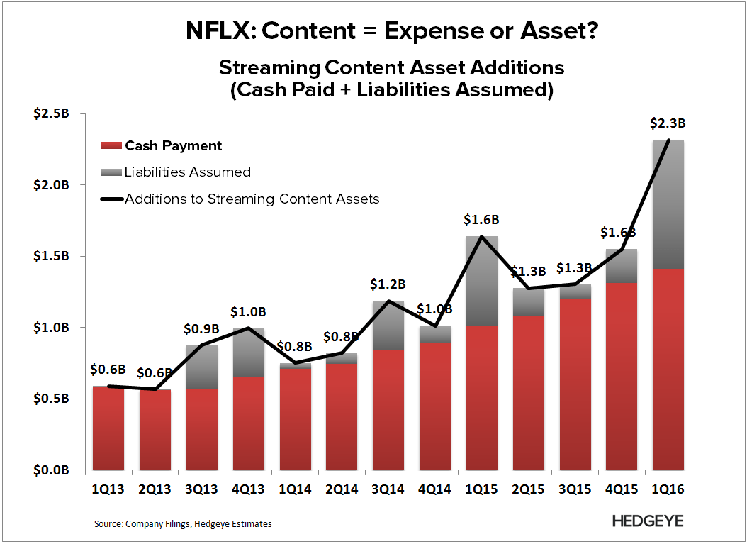 NFLX | Breaking Down Content Costs - NFLM   Content Add Cash 1Q16