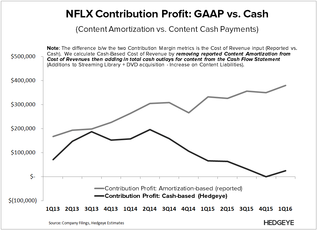 NFLX | Breaking Down Content Costs - NFLX   Cash Contribution Profit 1Q16