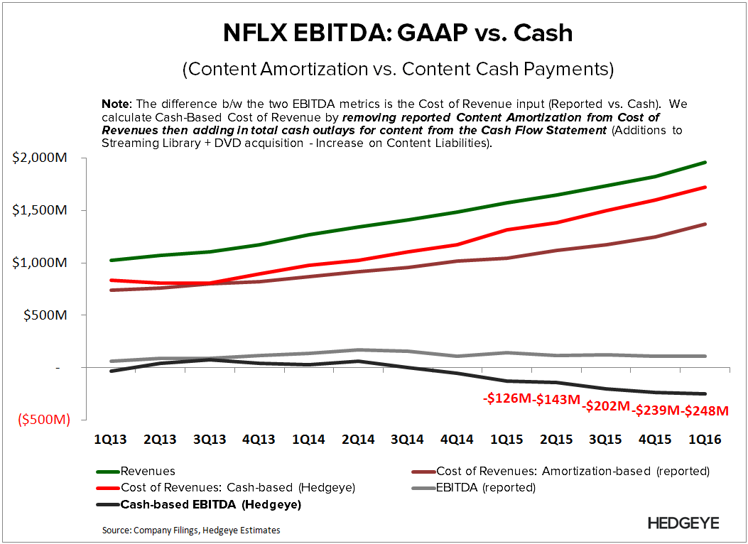 NFLX | Breaking Down Content Costs - NFLX   Cash EBITDA 1Q16