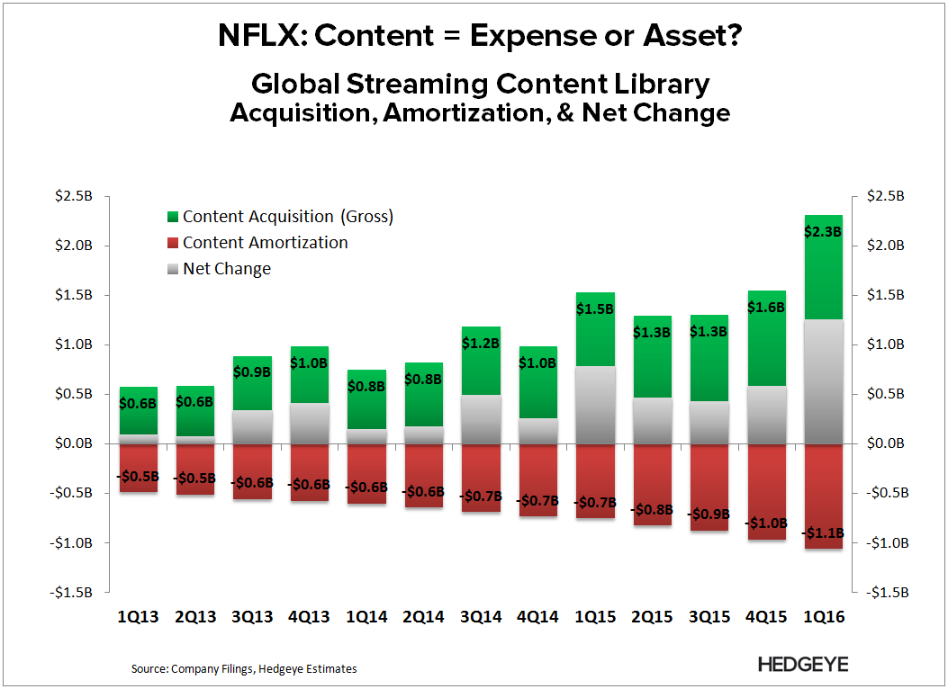 NFLX | Breaking Down Content Costs - NFLX   Content Change