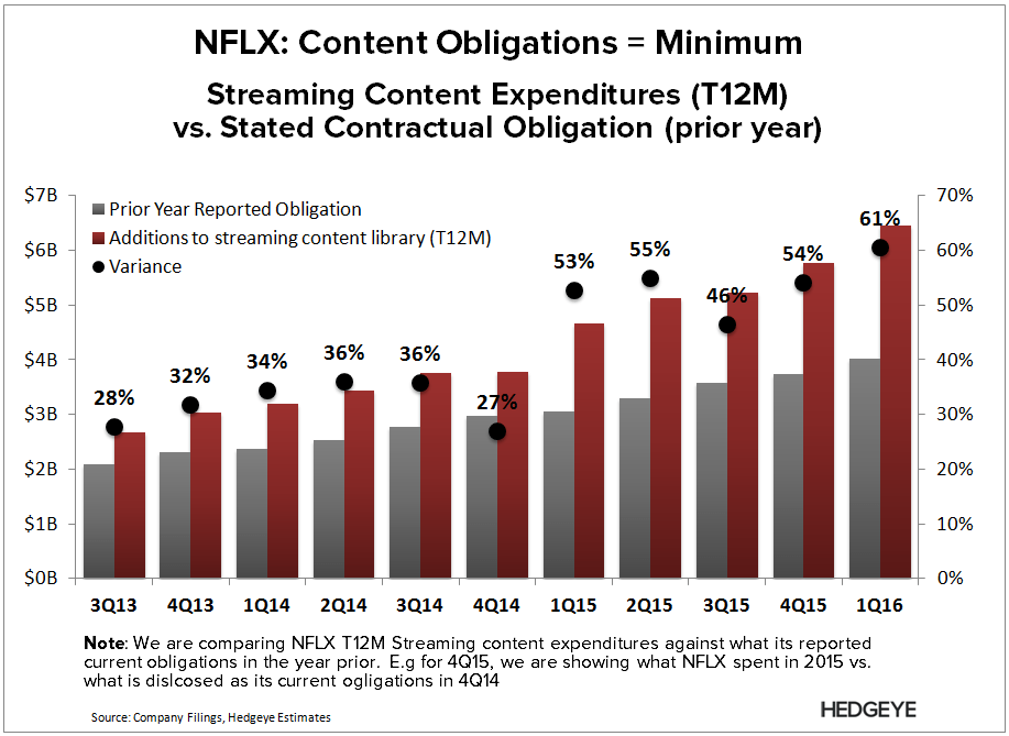 NFLX | Breaking Down Content Costs - NFLX   Obligation Variance 1 yr