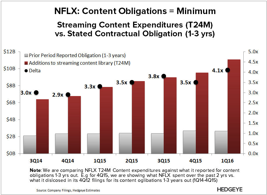 NFLX | Breaking Down Content Costs - NFLX   Obligation Variance 3 yr