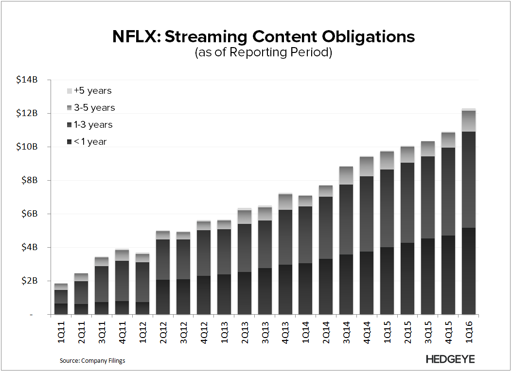 NFLX | Breaking Down Content Costs - NFLX   Streaming Content Obligations 1Q16