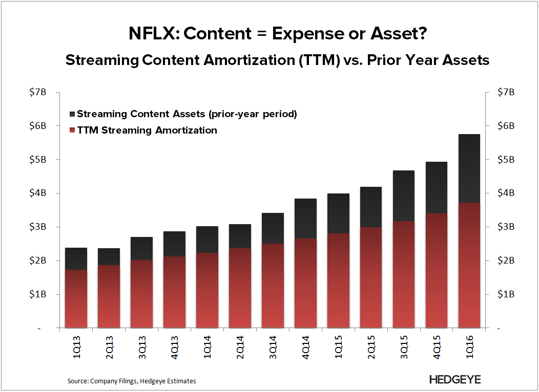 NFLX | Breaking Down Content Costs - NFLX   TTM Amort 1Q16