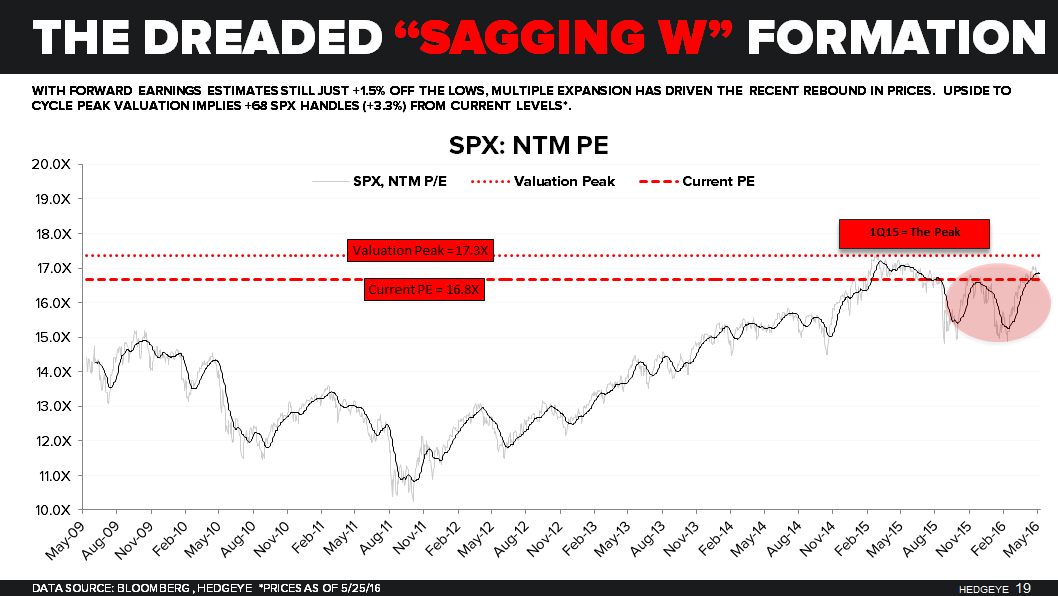 CHART OF THE DAY: A Look At S&P 500 Multiple Expansion Off February Lows - SPX PE CoD