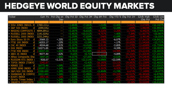 Daily Market Data Dump: Thursday - equity markets 5 26
