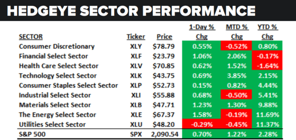 Daily Market Data Dump: Thursday - sector performance 5 26