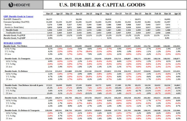 A Closer Look At Today's Durable Goods Data - durable goods 5 26