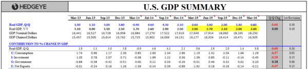 Investing Ideas Newsletter - 05.27.16 GDP Summary Table