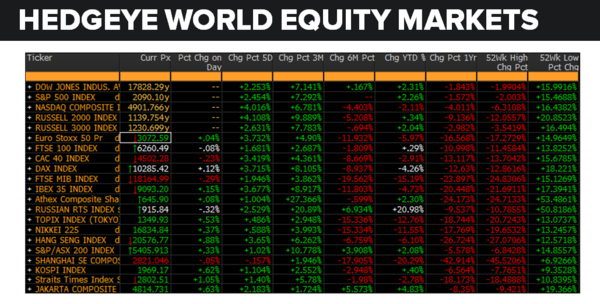 Daily Market Data Dump: Friday - equity markets 5 27