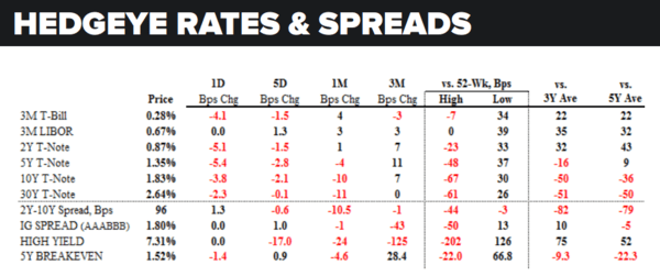 Daily Market Data Dump: Friday - rates and spreads 5 27