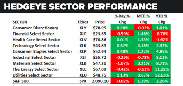 Daily Market Data Dump: Friday - sector performance 5 27