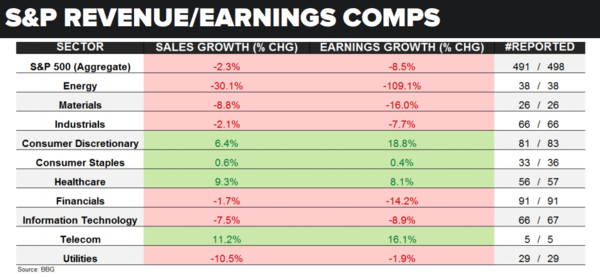 Just Awful: An Update On S&P 500 Earnings - s p earnings 5 27