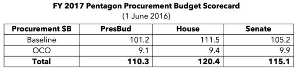 BA, LMT, RTN, HII, GD WILL BENEFIT FROM CONGRESS' DEFENSE SPENDING BOOST IN FY17 - Screen Shot 2016 05 28 at 10.47.50 PM