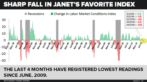 A Look At How Yellen Is Moving Markets This Morning - yellen favorite indicator
