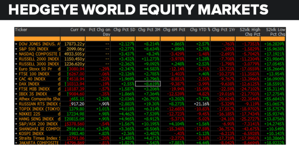 Daily Market Data Dump: Tuesday - equity markets 5 31