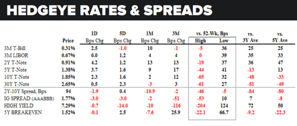 Daily Market Data Dump: Tuesday - rates and spreads 5 31