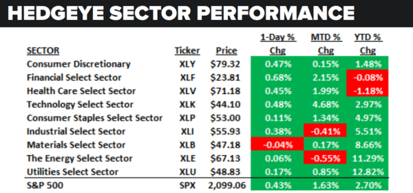Daily Market Data Dump: Tuesday - sector performance 5 31