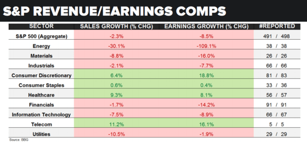 3 Charts: Why We're Still Bearish On U.S. Growth - earnings 5 31