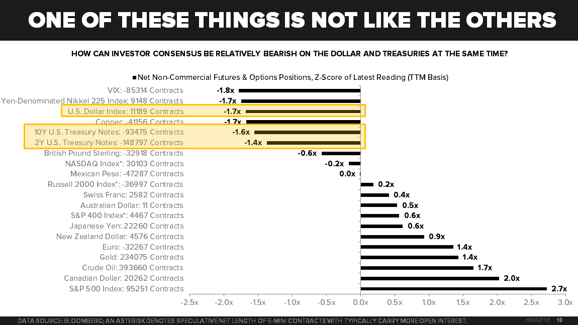 CHART OF THE DAY: Investor Consensus = Bearish On Bonds & U.S. Dollar... WHY? - Chart of the Day 6 1