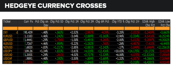 Daily Market Data Dump: Wednesday - currencies 6 1
