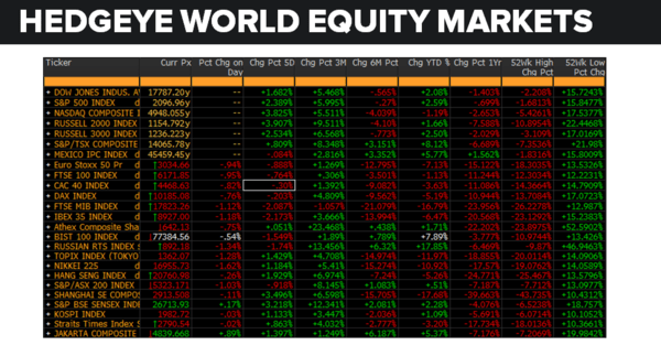 Daily Market Data Dump: Wednesday - equity markets 6 1