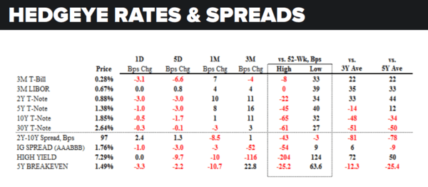 Daily Market Data Dump: Wednesday - rates and spreads 6 1