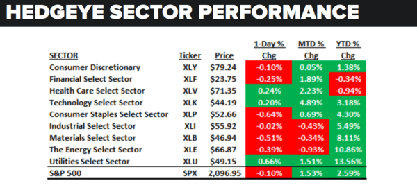 Daily Market Data Dump: Wednesday - sector performance 6 1