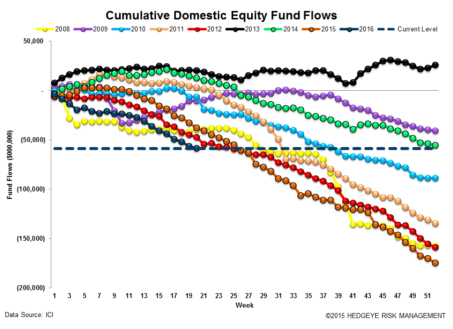 [UNLOCKED] Fund Flow Survey | In Federated (Investors) We Trust - ICI12