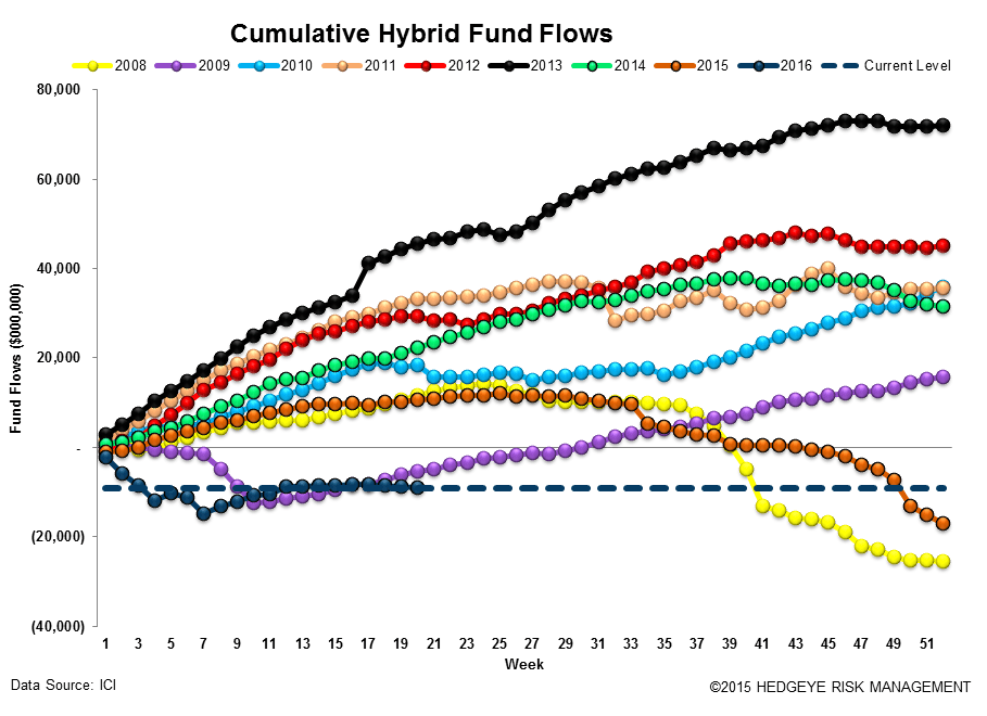 [UNLOCKED] Fund Flow Survey | In Federated (Investors) We Trust - ICI14