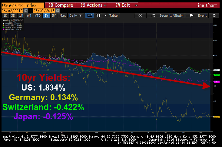 The Slow Slide In Global Bond Yields & What It Means - 6 1 10yr yield