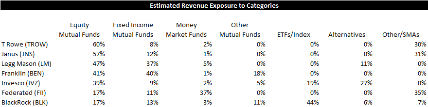 ICI Fund Flow Survey | Record Earnings for a Financial Company? - ICI11