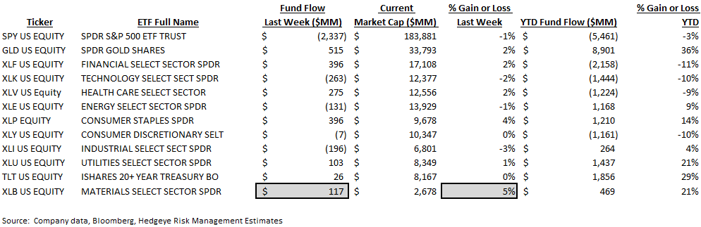 ICI Fund Flow Survey | Record Earnings for a Financial Company? - ICI9