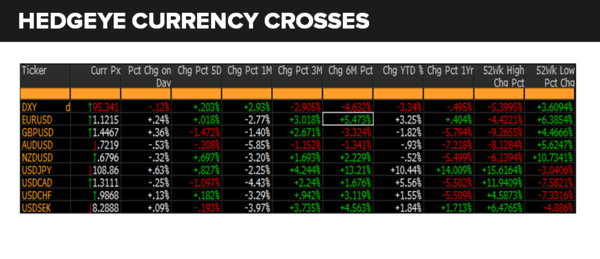Daily Market Data Dump: Thursday - currencies 6 2