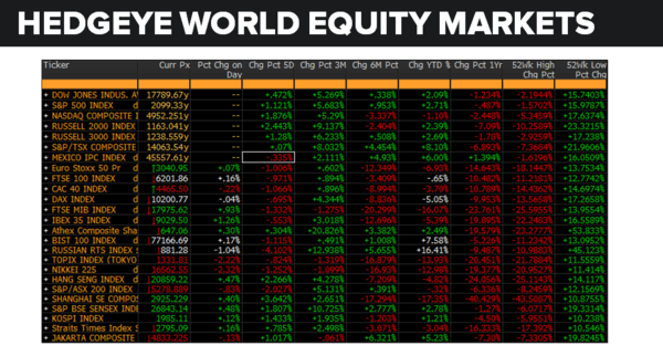 Daily Market Data Dump: Thursday - equity markets 6 2