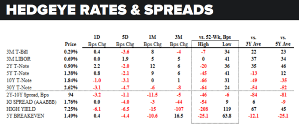 Daily Market Data Dump: Thursday - rates and spreads 6 2
