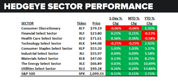 Daily Market Data Dump: Thursday - sector performance 6 2