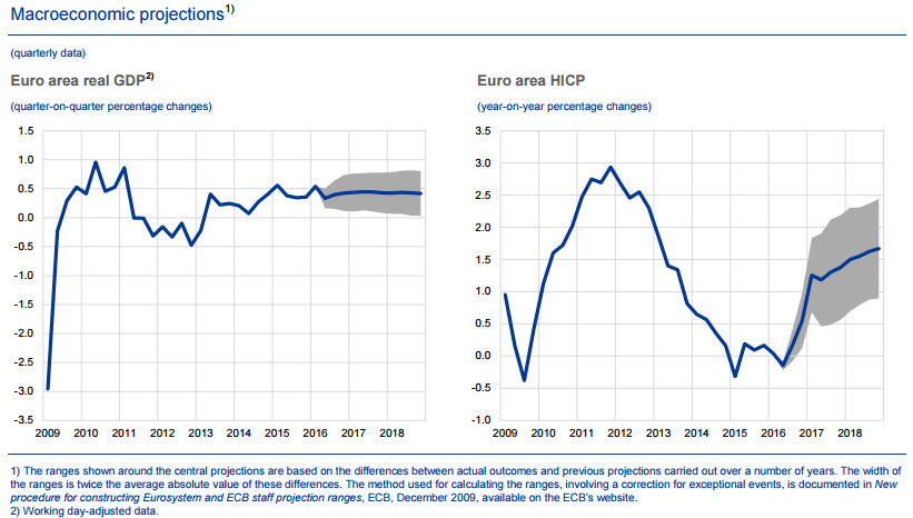 ECB Heads Into the Summer – Expect More of the Same from Draghi! - ECB Staff Projections