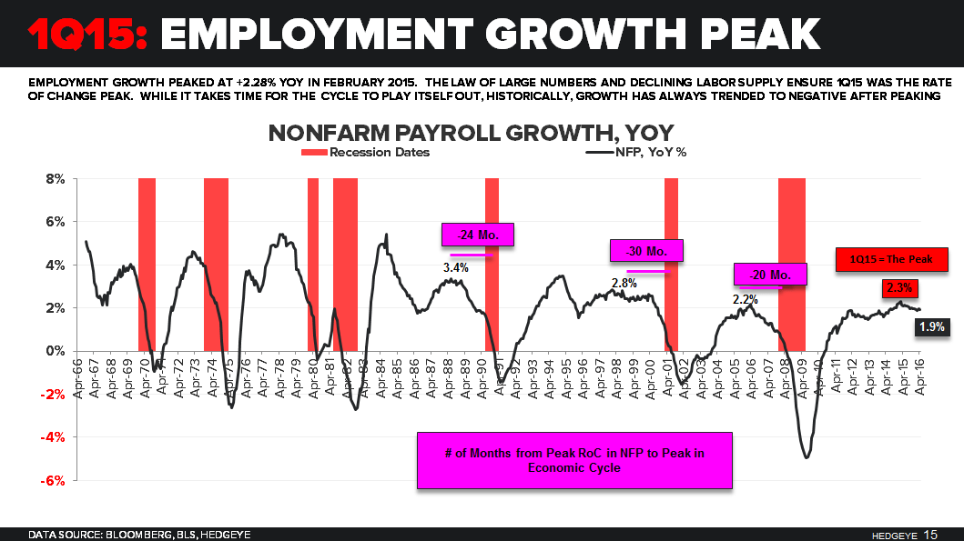 CHART OF THE DAY: What To Watch Ahead Of Today's Jobs Report - CoD employment Growth