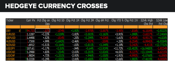 Daily Market Data Dump: Friday - currencies 6 3