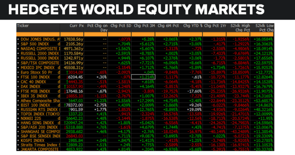 Daily Market Data Dump: Friday - equity markets 6 3