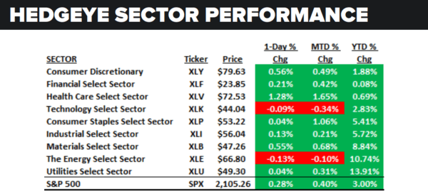 Daily Market Data Dump: Friday - sector performance 6 3