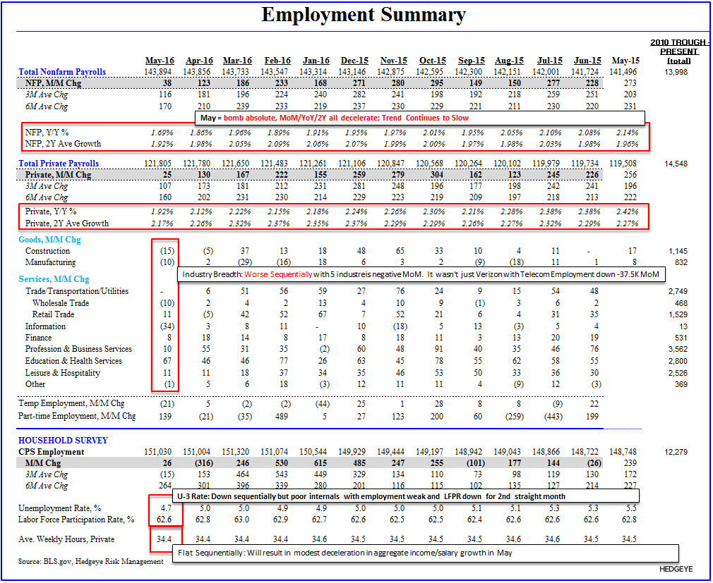 May-hem? | About That Bottom ... - Employment Summary Table
