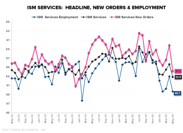 May-hem? | About That Bottom ... - ISM Services Headline New Orders